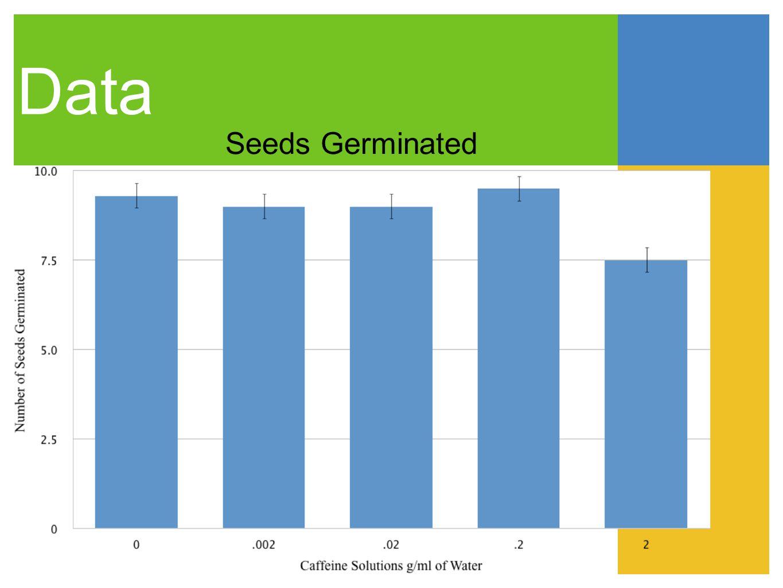 Data Seeds Germinated