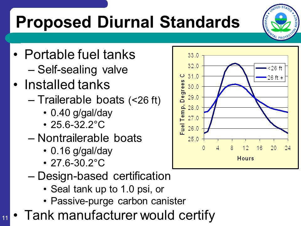 11 Proposed Diurnal Standards Portable fuel tanks –Self-sealing valve Installed tanks –Trailerable boats (<26 ft) 0.40 g/gal/day 25.6-32.2°C –Nontrail