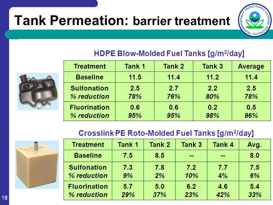 18 Tank Permeation: barrier treatment Treatment Tank 1Tank 2Tank 3Average Baseline11.511.411.211.4 Sulfonation % reduction 2.5 78% 2.7 76% 2.2 80% 2.5