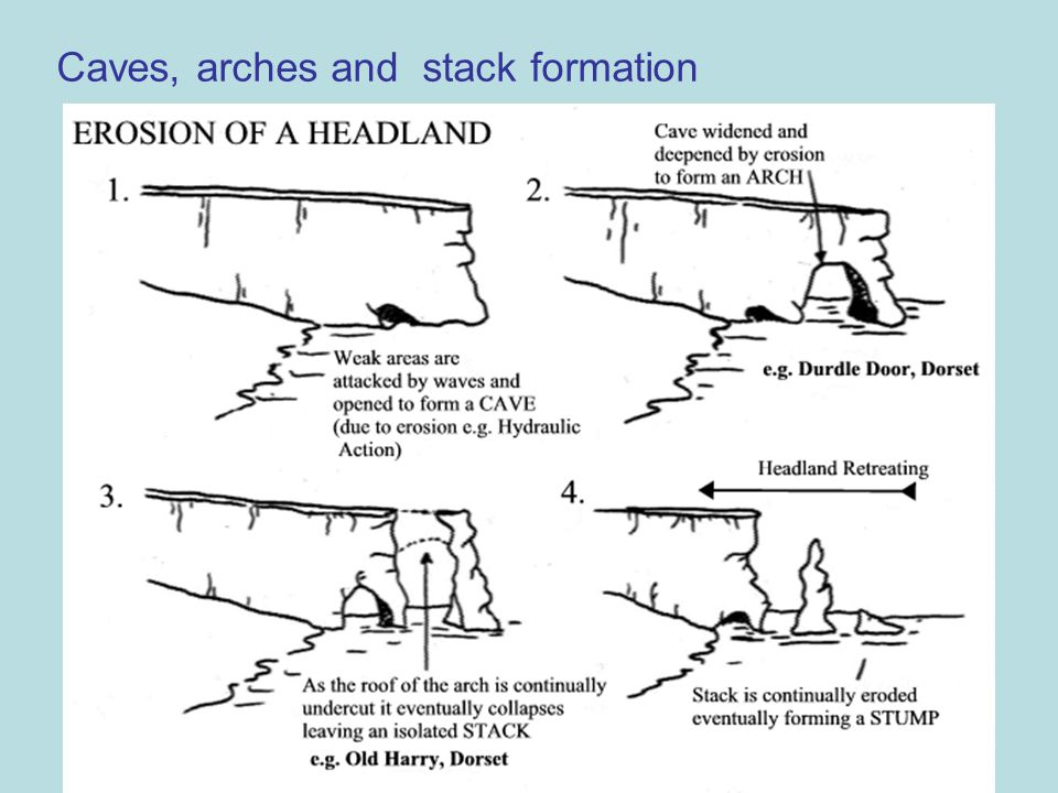 Caves, arches and stack formation