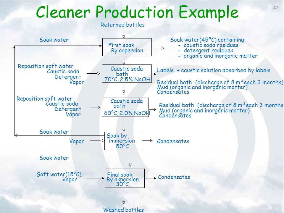 25 Cleaner Production Example First soak By aspersion Caustic soda bath 60°C, 2.0% NaOH Caustic soda bath 70°C, 2.5% NaOH Soak by immersion 50°C Final