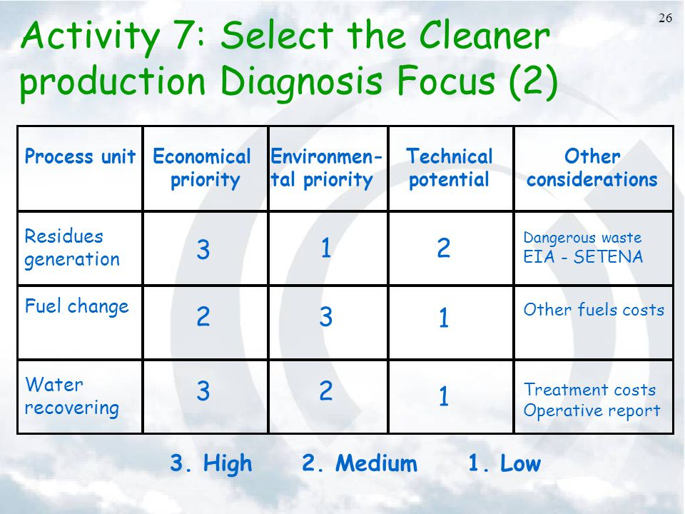 26 Activity 7: Select the Cleaner production Diagnosis Focus (2) Process unitEconomical priority Environmen- tal priority Technical potential Other considerations Residues generation Fuel change Water recovering 3 12 Dangerous waste EIA - SETENA 23 1 Other fuels costs 32 1 Treatment costs Operative report 3.