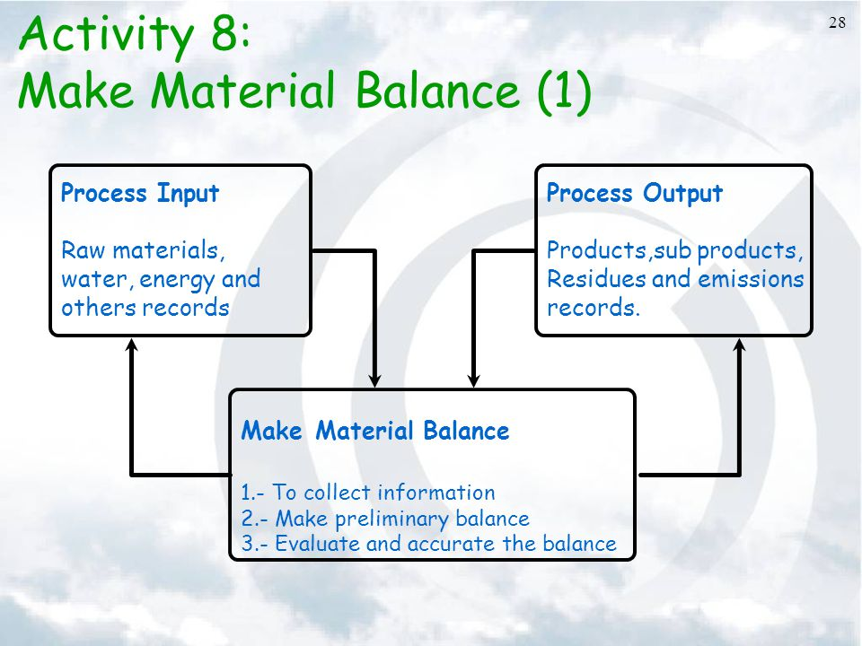 28 Activity 8: Make Material Balance (1) Process Input Raw materials, water, energy and others records Process Output Products,sub products, Residues