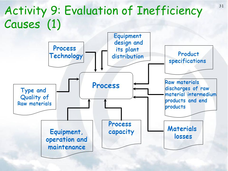31 Activity 9: Evaluation of Inefficiency Causes (1) Process Technology Equipment design and its plant distribution Product specifications Process Raw