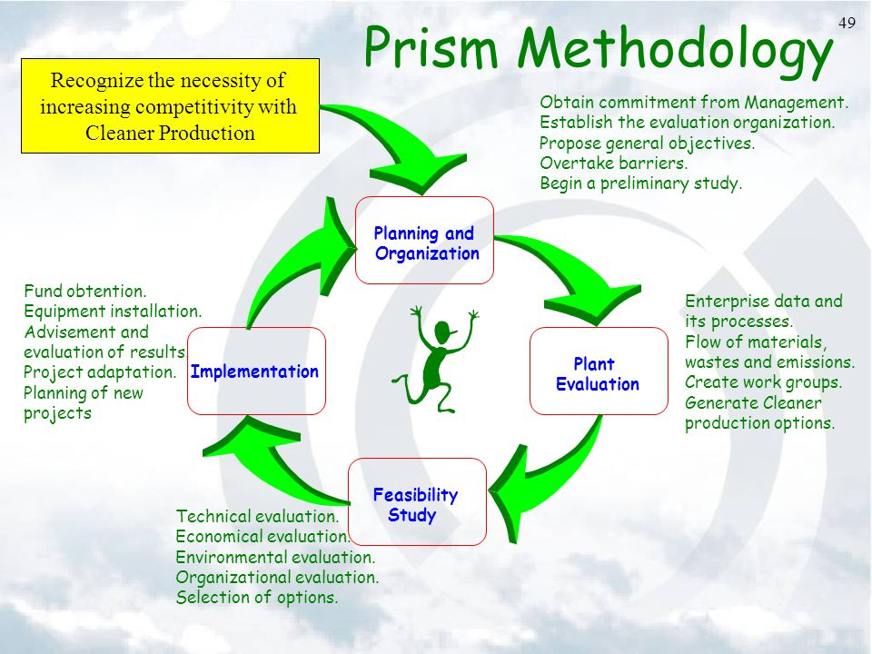 49 Prism Methodology Enterprise data and its processes.