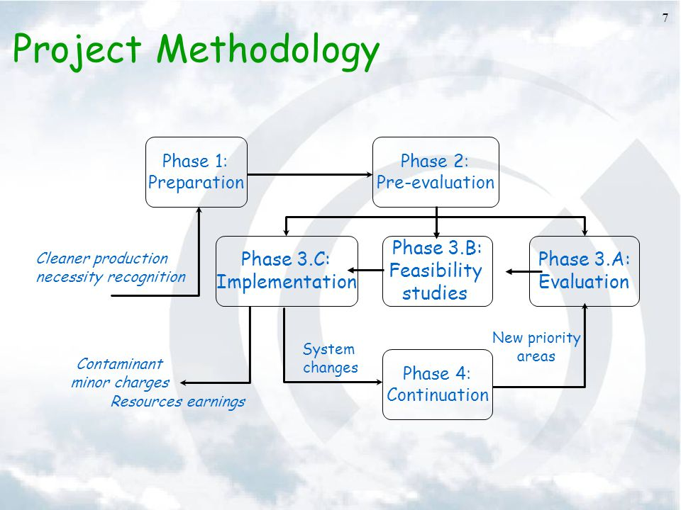 7 Project Methodology Resources earnings Phase 1: Preparation Phase 2: Pre-evaluation Phase 3.B: Feasibility studies Phase 3.A: Evaluation Phase 3.C: