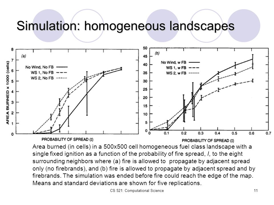 CS 521: Computational Science11 Simulation: homogeneous landscapes Area burned (in cells) in a 500x500 cell homogeneous fuel class landscape with a si