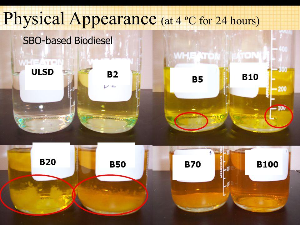 16 Physical Appearance (at 4 ºC for 24 hours) ULSD B2 ULSD B5 B10 B20 B50B70B100 SBO-based Biodiesel
