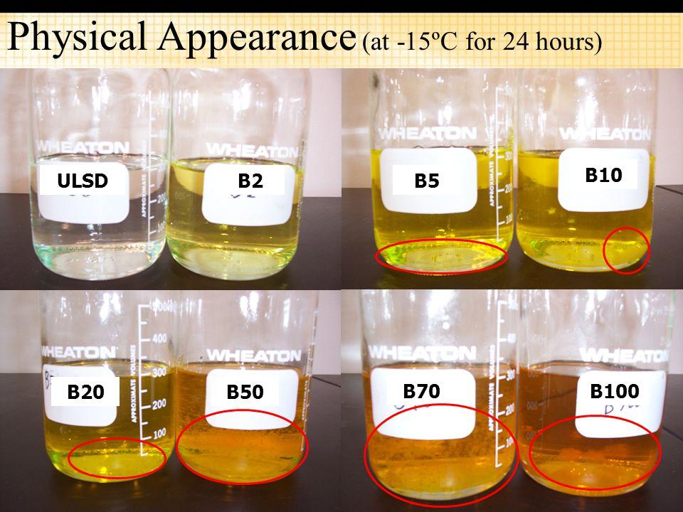 17 Physical Appearance (at -15ºC for 24 hours) ULSDB5 B10 B20B50 B70B100 B2