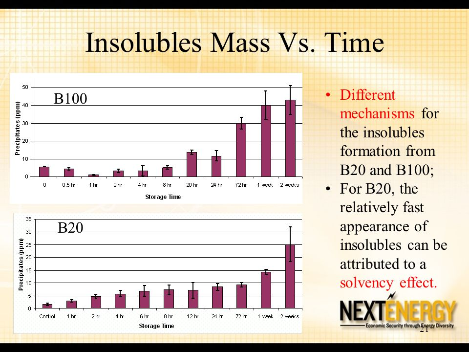 21 Insolubles Mass Vs. Time Different mechanisms for the insolubles formation from B20 and B100; For B20, the relatively fast appearance of insolubles
