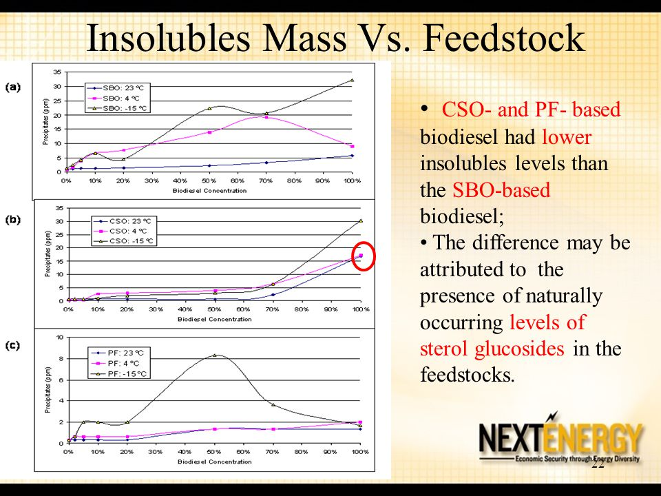 22 Insolubles Mass Vs. Feedstock CSO- and PF- based biodiesel had lower insolubles levels than the SBO-based biodiesel; The difference may be attribut