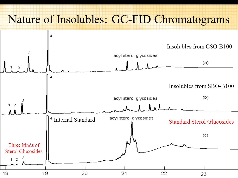 27 Nature of Insolubles: GC-FID Chromatograms Insolubles from CSO-B100 Insolubles from SBO-B100 Standard Sterol Glucosides Internal Standard Three kinds of Sterol Glucosides