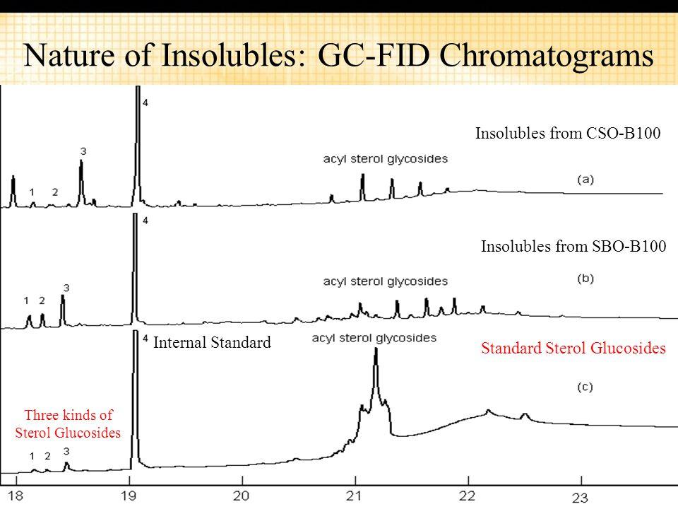 27 Nature of Insolubles: GC-FID Chromatograms Insolubles from CSO-B100 Insolubles from SBO-B100 Standard Sterol Glucosides Internal Standard Three kin