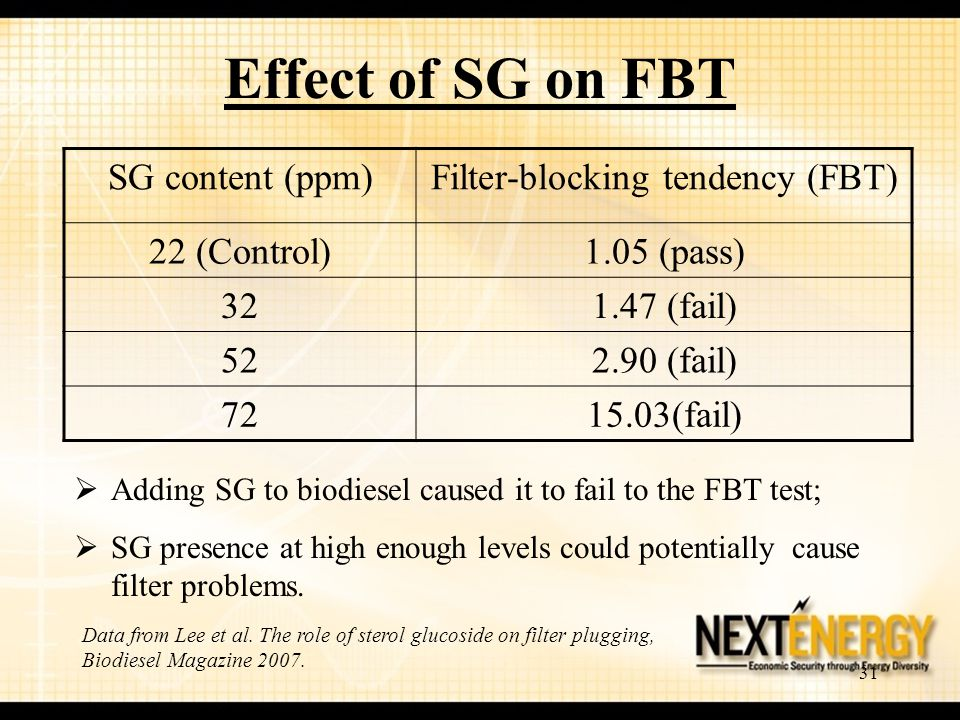 31 Effect of SG on FBT SG content (ppm)Filter-blocking tendency (FBT) 22 (Control)1.05 (pass) 321.47 (fail) 522.90 (fail) 7215.03(fail)  Adding SG to biodiesel caused it to fail to the FBT test;  SG presence at high enough levels could potentially cause filter problems.