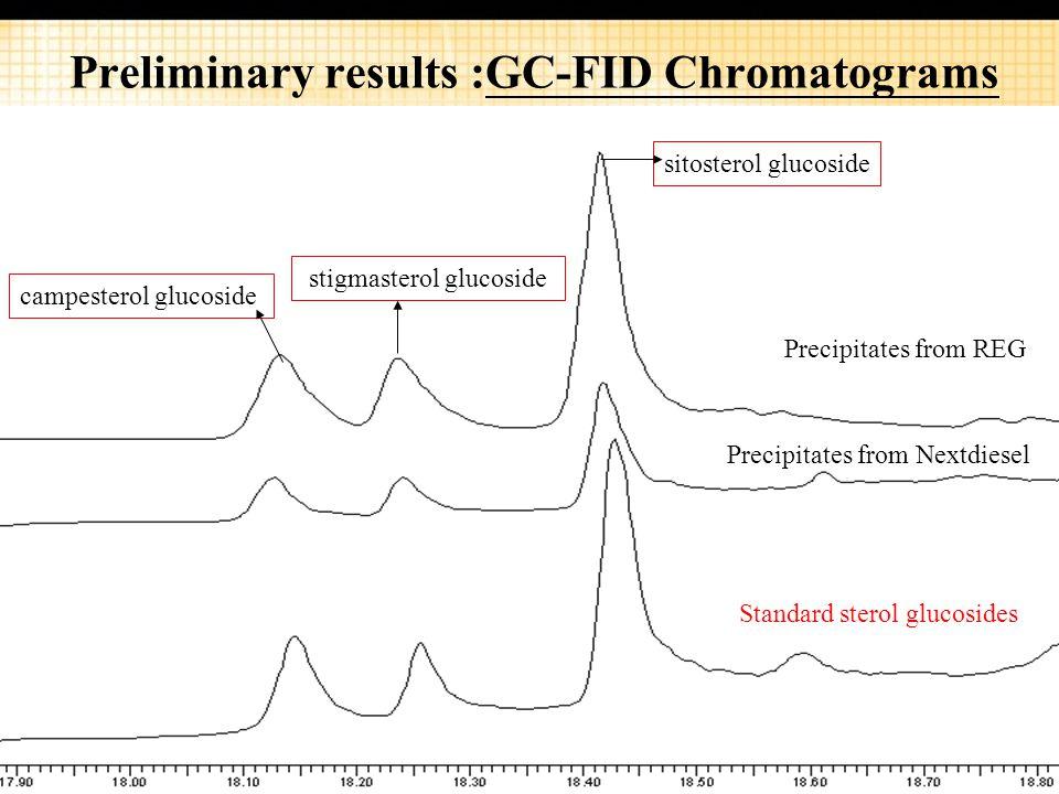 37 Precipitates from REG Standard sterol glucosides Precipitates from Nextdiesel campesterol glucoside stigmasterol glucoside sitosterol glucoside Preliminary results :GC-FID Chromatograms