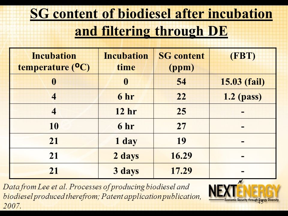 45 SG content of biodiesel after incubation and filtering through DE Incubation temperature ( º C) Incubation time SG content (ppm) (FBT) 005415.03 (fail) 46 hr221.2 (pass) 412 hr25- 106 hr27- 211 day19- 212 days16.29- 213 days17.29- Data from Lee et al.