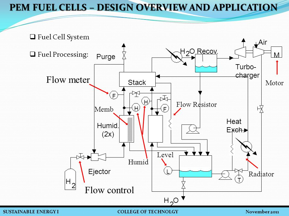 SUSTAINABLE ENERGY I COLLEGE OF TECHNOLGY November 2011 PEM FUEL CELLS – DESIGN OVERVIEW AND APPLICATION Flow control Flow meter Memb Motor Radiator Humid Flow Resistor Level  Fuel Cell System  Fuel Processing: