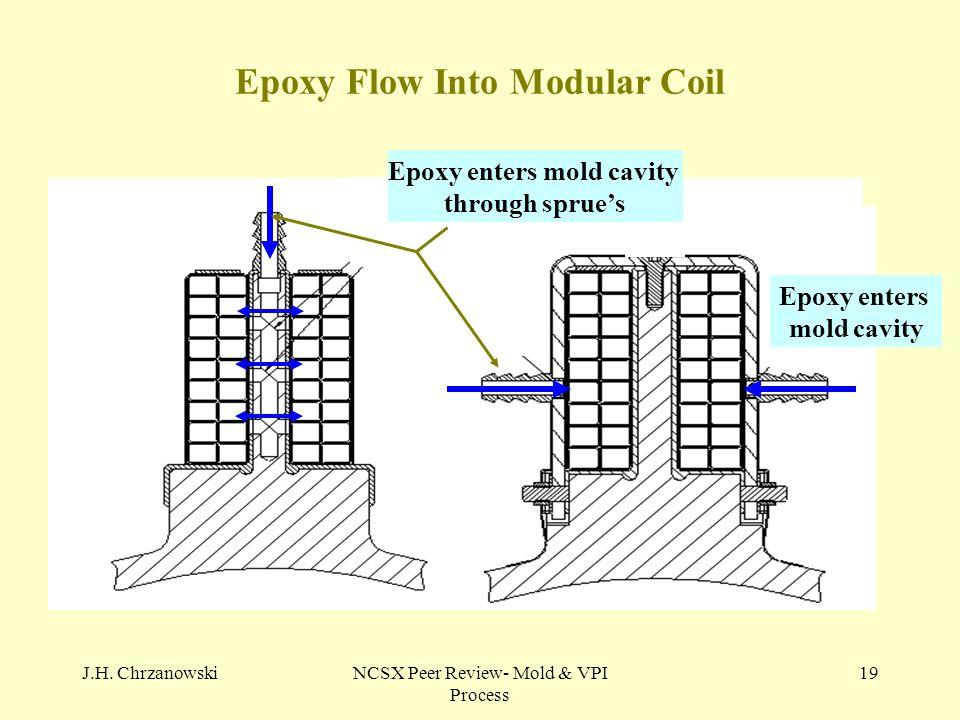 J.H. ChrzanowskiNCSX Peer Review- Mold & VPI Process 19 Epoxy Flow Into Modular Coil Epoxy enters mold cavity Epoxy enters mold cavity through sprue's