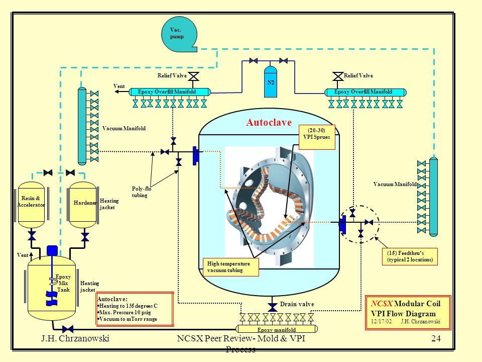 J.H. ChrzanowskiNCSX Peer Review- Mold & VPI Process 24 NCSX Modular Coil VPI Flow Diagram 12/17/02 J.H. Chrzanowski Drain valve Vacuum Manifold Autoc