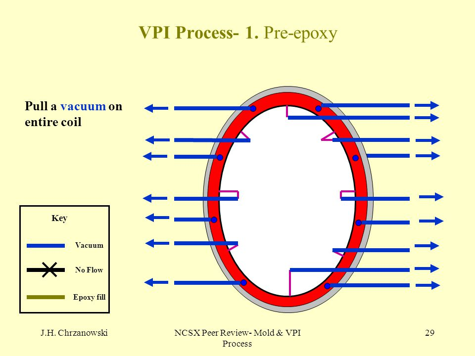 J.H. ChrzanowskiNCSX Peer Review- Mold & VPI Process 29 VPI Process- 1. Pre-epoxy No Flow Vacuum Epoxy fill Key Pull a vacuum on entire coil