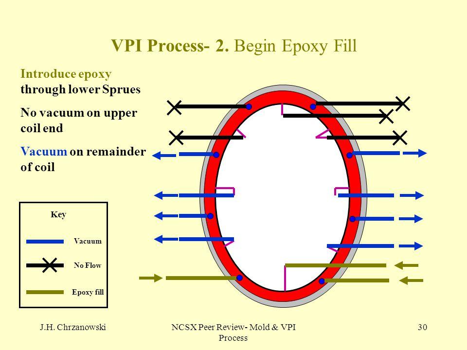 J.H. ChrzanowskiNCSX Peer Review- Mold & VPI Process 30 VPI Process- 2. Begin Epoxy Fill No Flow Vacuum Epoxy fill Key Introduce epoxy through lower S