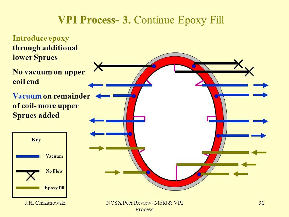 J.H. ChrzanowskiNCSX Peer Review- Mold & VPI Process 31 VPI Process- 3. Continue Epoxy Fill No Flow Vacuum Epoxy fill Key Introduce epoxy through addi