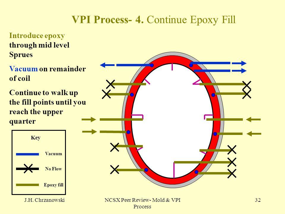 J.H. ChrzanowskiNCSX Peer Review- Mold & VPI Process 32 VPI Process- 4. Continue Epoxy Fill No Flow Vacuum Epoxy fill Key Introduce epoxy through mid