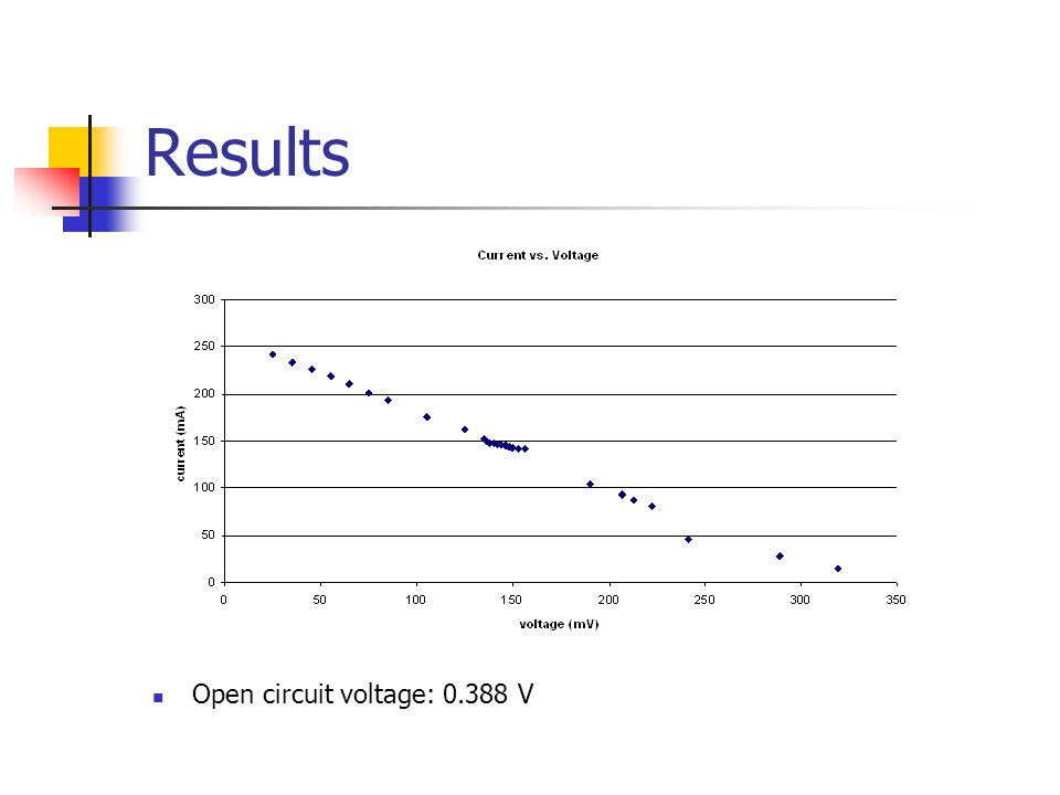 Results Open circuit voltage: 0.388 V