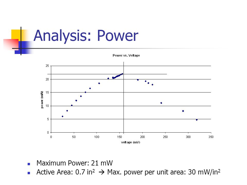 Analysis: Power Maximum Power: 21 mW Active Area: 0.7 in 2  Max. power per unit area: 30 mW/in 2