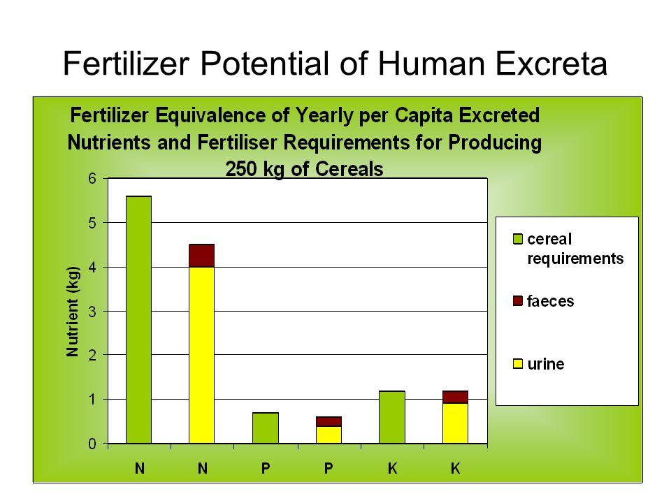 source: Drangert, 1998 Fertilizer Potential of Human Excreta