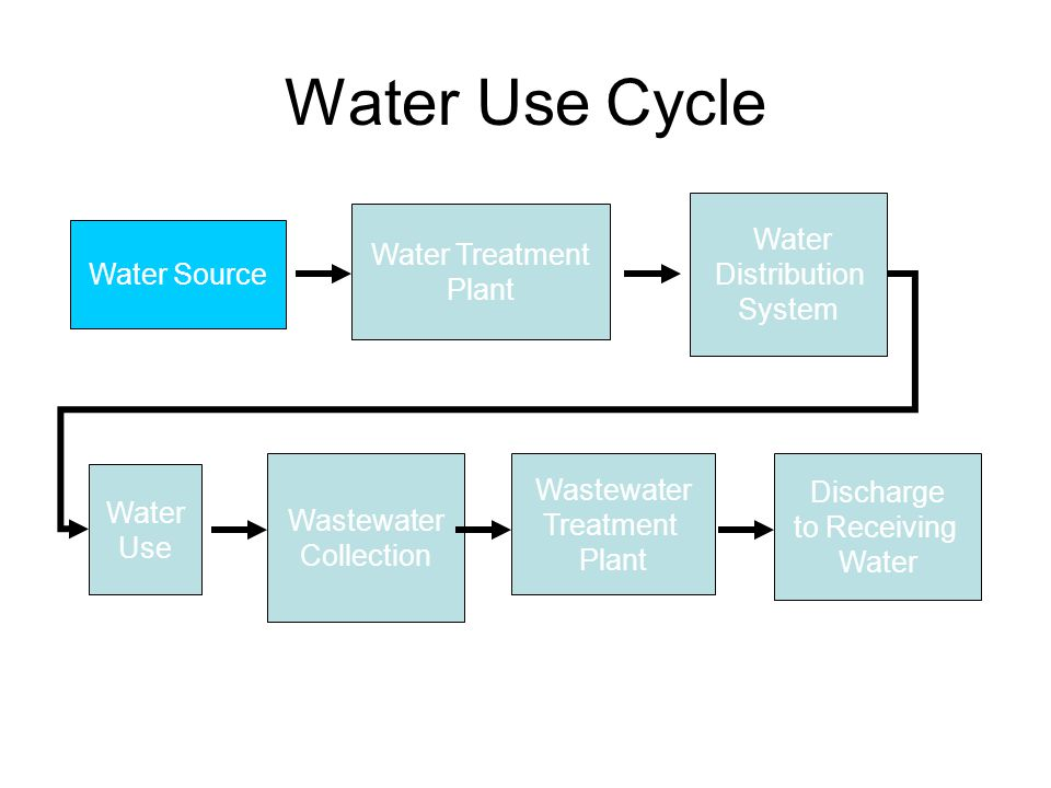 Water Use Cycle Water Source Water Treatment Plant Water Distribution System Water Use Wastewater Collection Wastewater Treatment Plant Discharge to Receiving Water