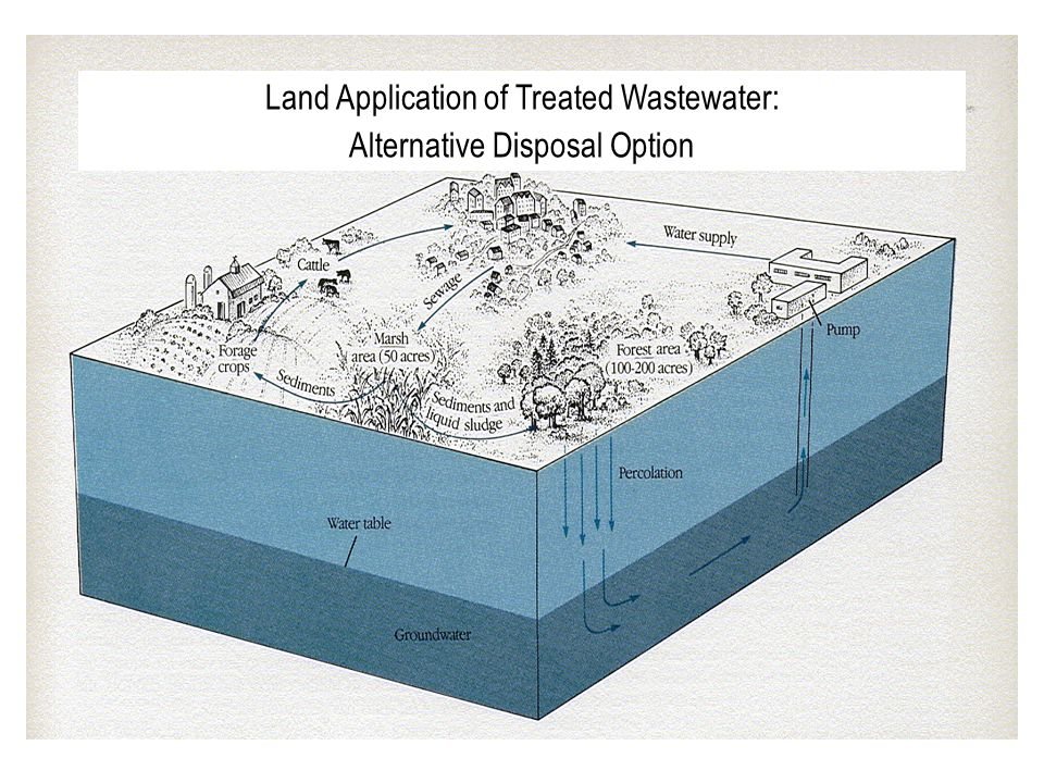 Land Application of Treated Wastewater: Alternative Disposal Option