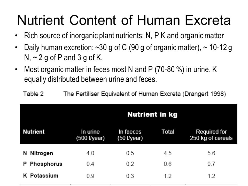 Nutrient Content of Human Excreta Rich source of inorganic plant nutrients: N, P K and organic matter Daily human excretion: ~30 g of C (90 g of organic matter), ~ 10-12 g N, ~ 2 g of P and 3 g of K.