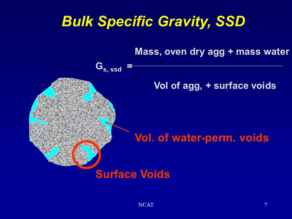 NCAT6 G sb = Mass, oven dry Bulk Specific Gravity, Dry Vol of agg, + surface voids Vol. of water-perm. voids Surface Voids
