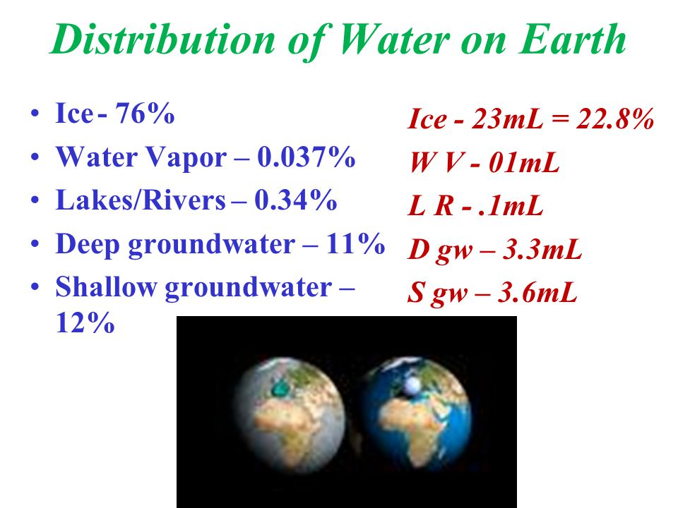 Distribution of Water on Earth Ice- 76% Water Vapor – 0.037% Lakes/Rivers – 0.34% Deep groundwater – 11% Shallow groundwater – 12% Ice - 23mL = 22.8%