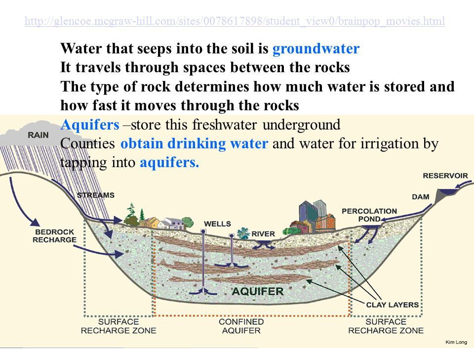 http://glencoe.mcgraw-hill.com/sites/0078617898/student_view0/brainpop_movies.html Water that seeps into the soil is groundwater It travels through sp