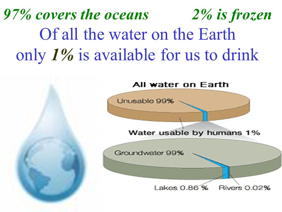 97% covers the oceans 2% is frozen Of all the water on the Earth only 1% is available for us to drink