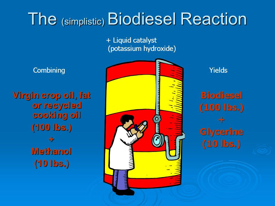 The (simplistic) Biodiesel Reaction Virgin crop oil, fat or recycled cooking oil (100 lbs.) +Methanol (10 lbs.) Biodiesel (100 lbs.) +Glycerine (10 lb