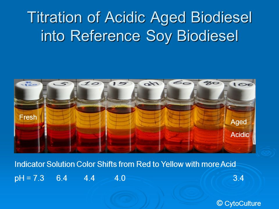 Titration of Acidic Aged Biodiesel into Reference Soy Biodiesel Indicator Solution Color Shifts from Red to Yellow with more Acid Fresh Aged Acidic © CytoCulture pH = 7.36.43.4 4.44.0