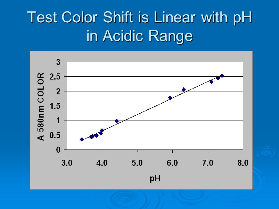 Test Color Shift is Linear with pH in Acidic Range