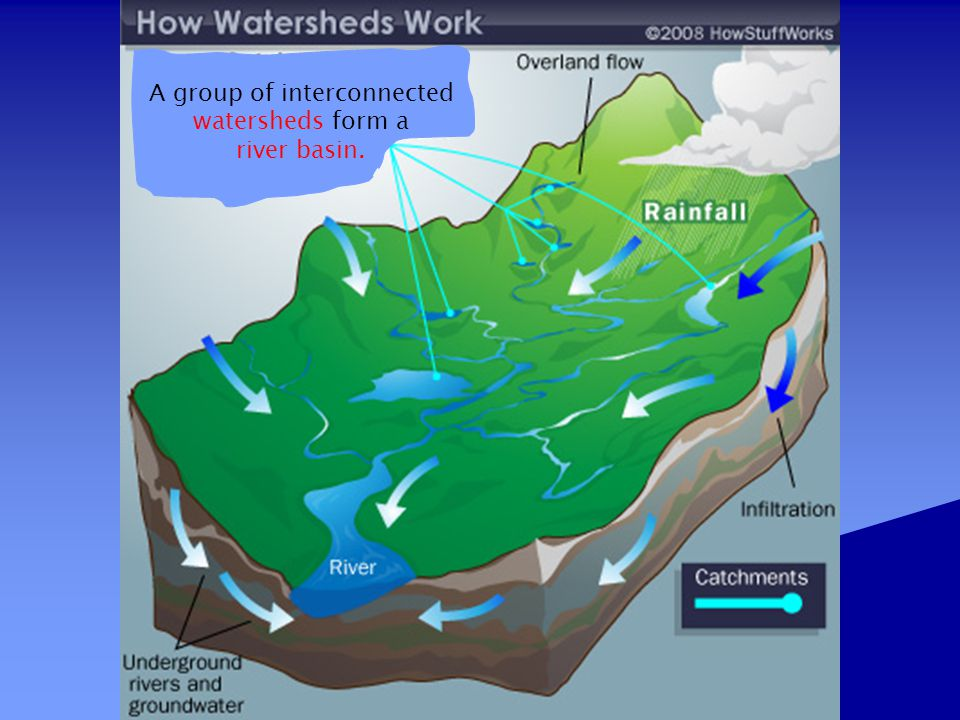 Encompasses all land surface drained by tributaries (streams and creeks) that flow downhill eventually into one large river.