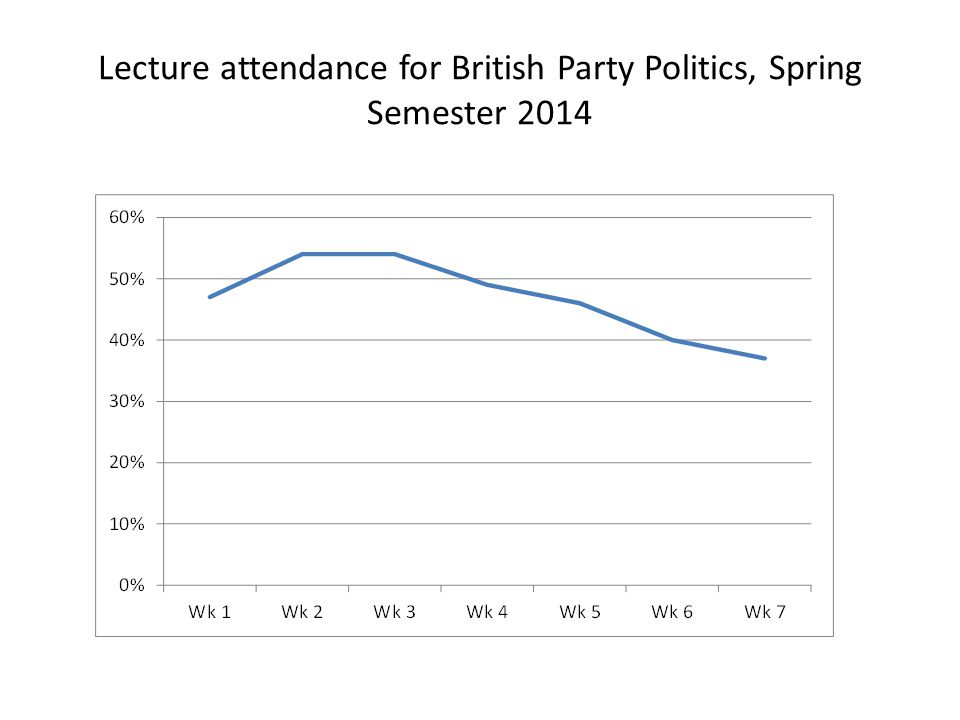 Lecture attendance for British Party Politics, Spring Semester 2014