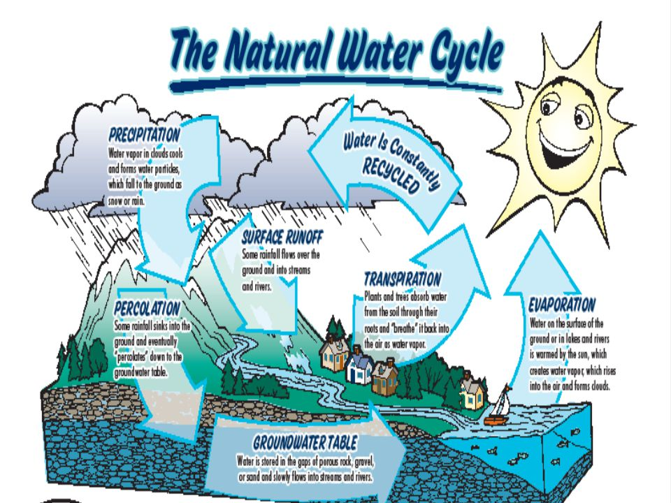 Aquifers Any underground layer of rock or sediment that holds water is called an aquifer.
