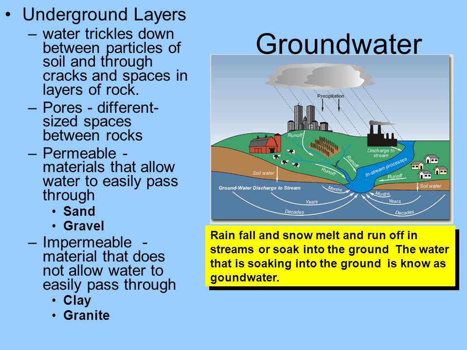 Groundwater Underground Layers –water trickles down between particles of soil and through cracks and spaces in layers of rock. –Pores - different- siz