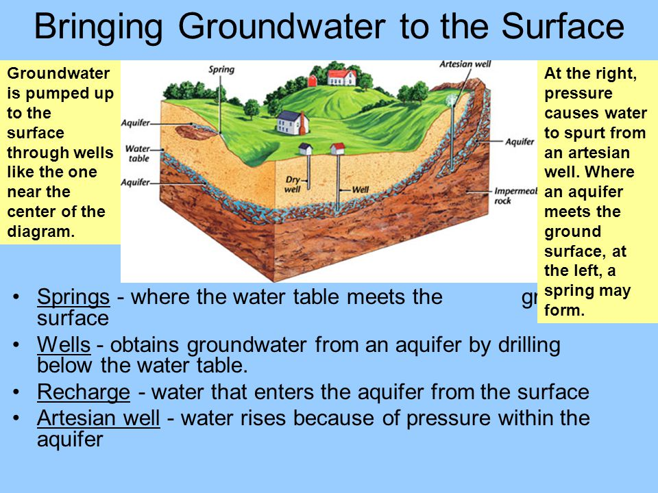 Bringing Groundwater to the Surface Springs - where the water table meets the ground surface Wells - obtains groundwater from an aquifer by drilling b