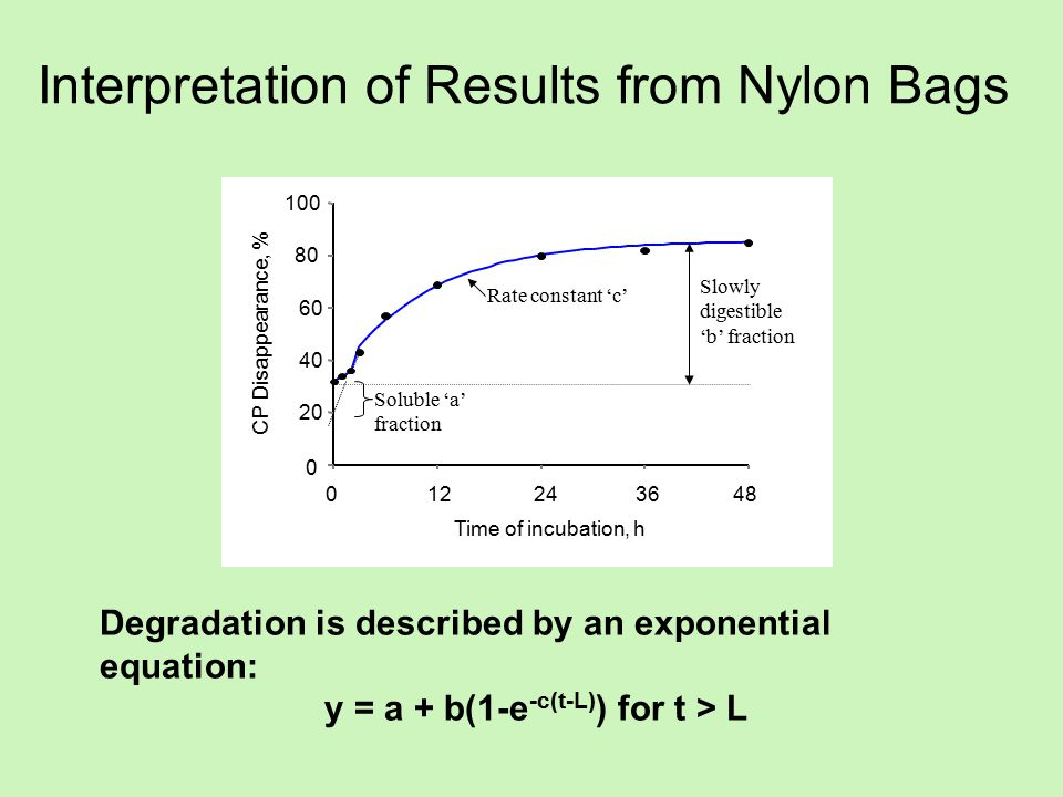 Interpretation of Results from Nylon Bags 0 20 40 60 80 100 CP Disappearance, % 012243648 Time of incubation, h Soluble 'a' fraction Slowly digestible 'b' fraction Rate constant 'c' Degradation is described by an exponential equation: y = a + b(1-e -c(t-L) ) for t > L