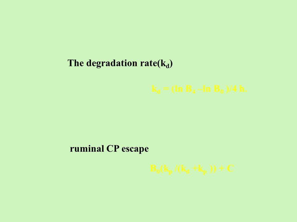 The degradation rate(k d ) k d = (ln B 4 –ln B 0 )/4 h. ruminal CP escape B 0 (k p /(k d +k p )) + C