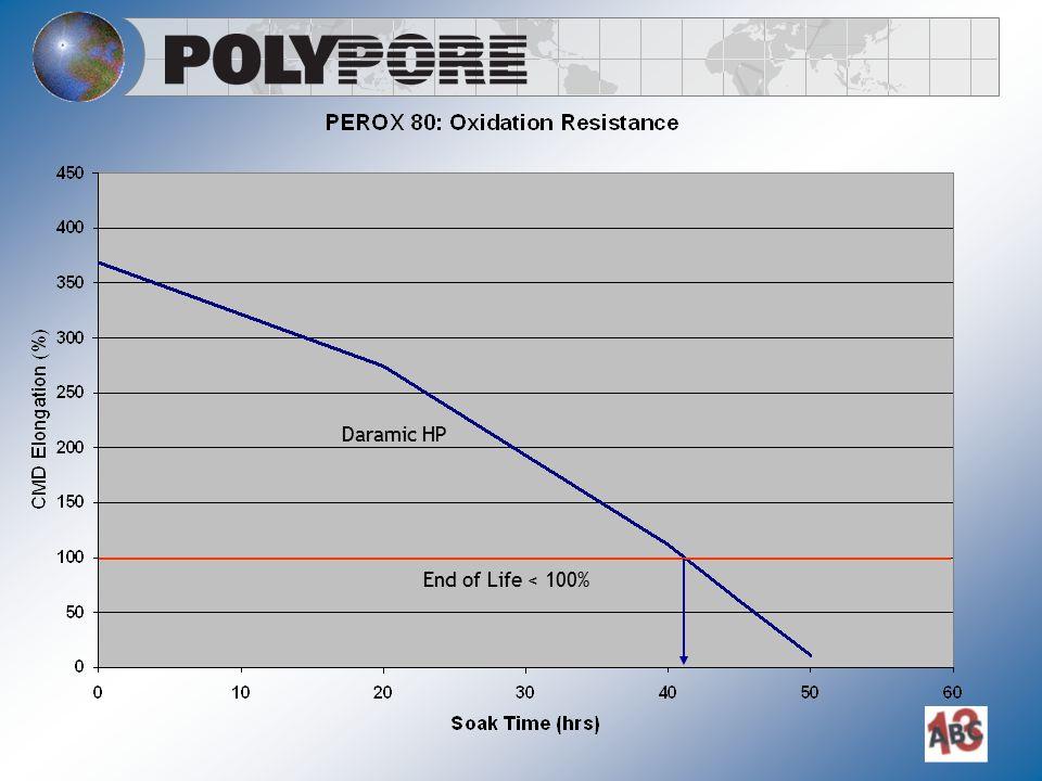 Daramic HP End of Life < 100%