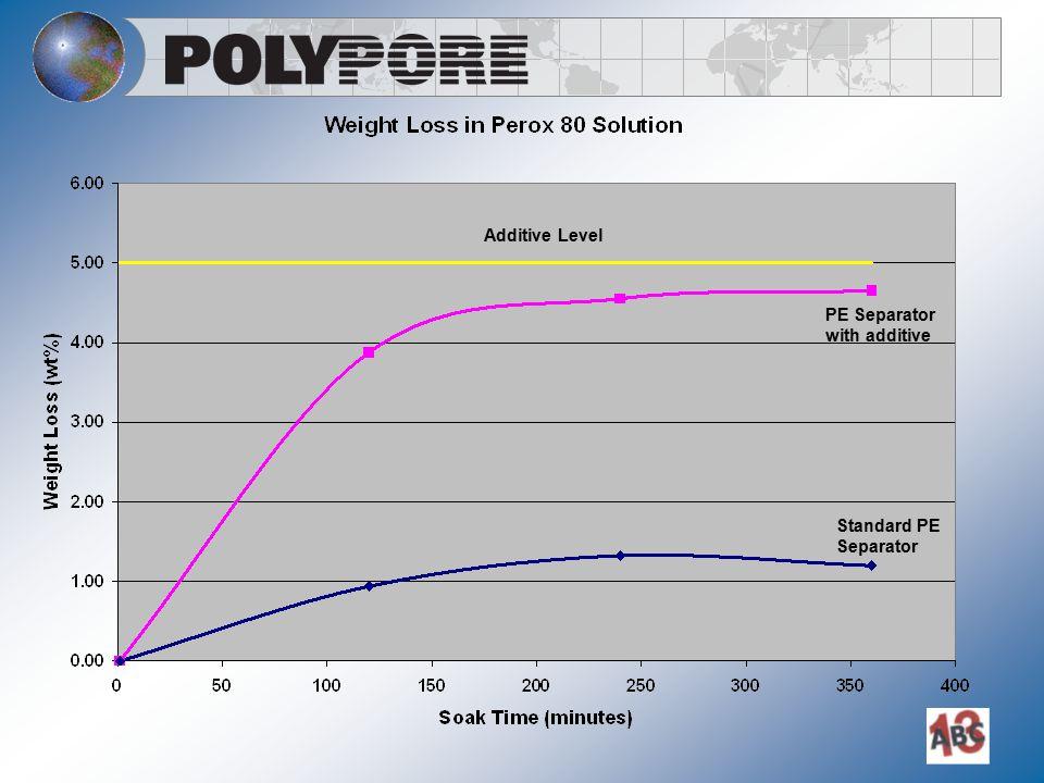 PE Separator with additive Additive Level