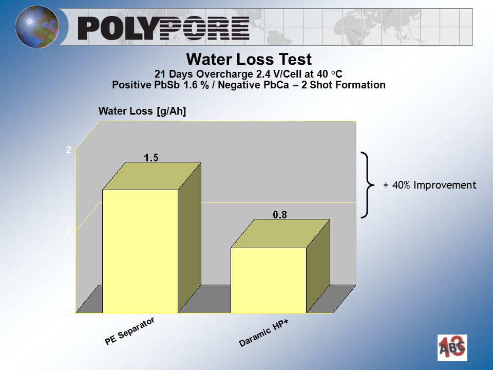 Water Loss Test 21 Days Overcharge 2.4 V/Cell at 40 °C Positive PbSb 1.6 % / Negative PbCa – 2 Shot Formation Water Loss [g/Ah] PE Separator Daramic H